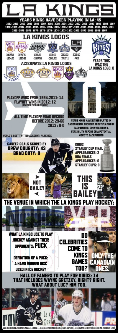 Kings infographic