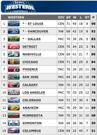 NHL standings